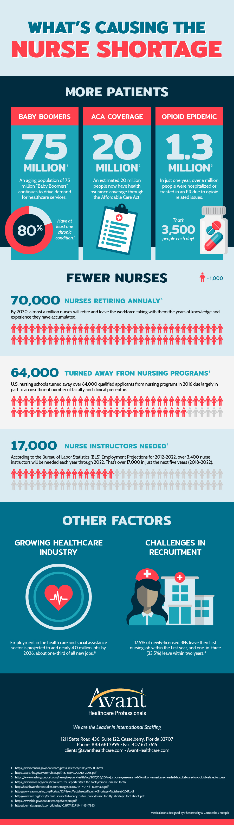 Nursing Shortage Infographic