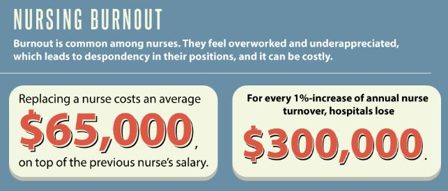 Nursing Shortage Infographic by Aurora University